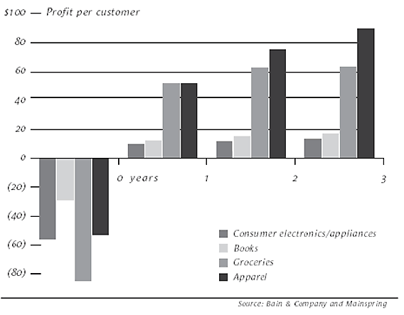 Customer lifetime value [Reichheld, Bain&Co, HBR]