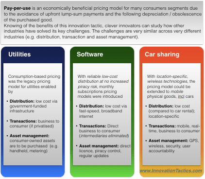 pay-per-use-business-model-infographic