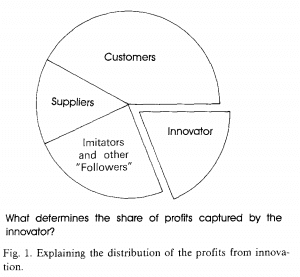 Innovation-profit-share-Teece