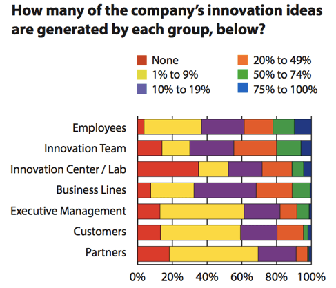 innovation-benchmark-where-ideas-come-from