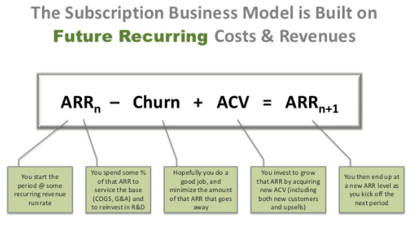 Subscription-business-model-metrics