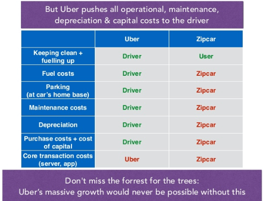 zipcar-vs-uber-transaction-cost-allocation