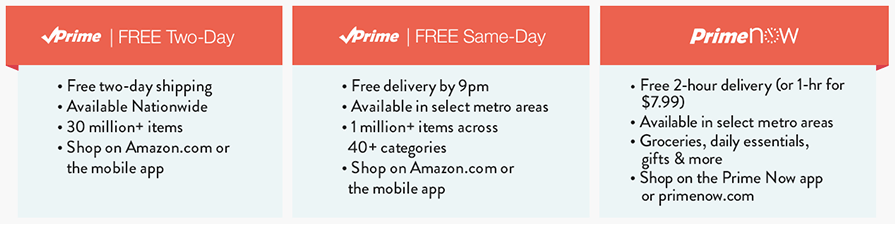 Amazon-Prime-delivery-options
