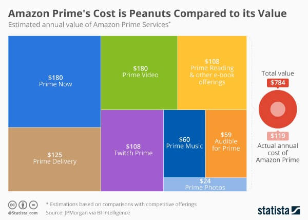 Amazon-prime-value-statista
