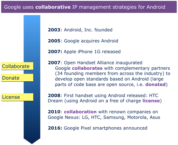 Strategic IP management example Android