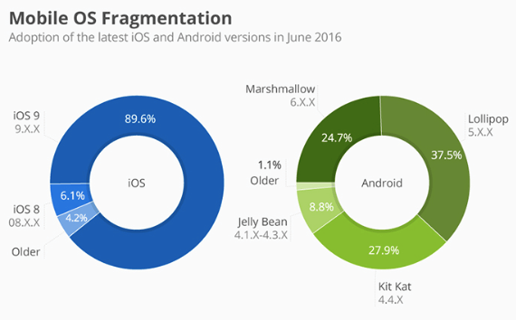 Mobile-OS-fragmentation-2016