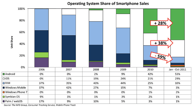 Mobile-OS-share-US-2011