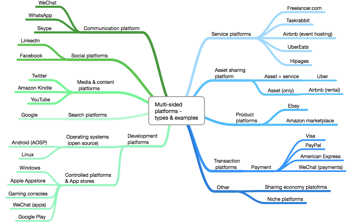 Platform-business-model-examples-mindmap