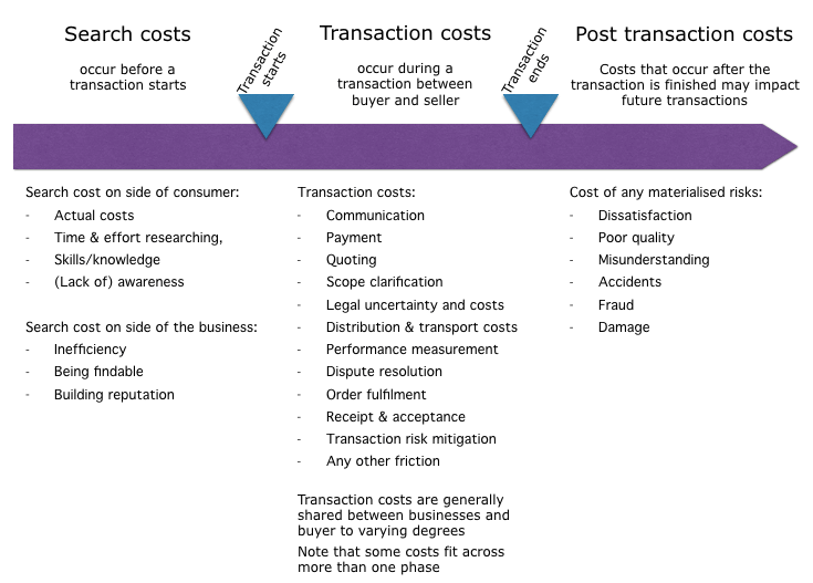 platform-business-model-transaction-search-cost