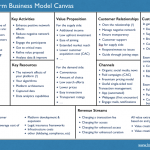 Platform-business-model-canvas