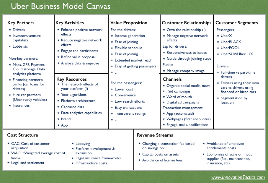Uber-uusiness-model-canvas