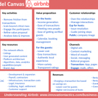 Business Model Canvas Airbnb