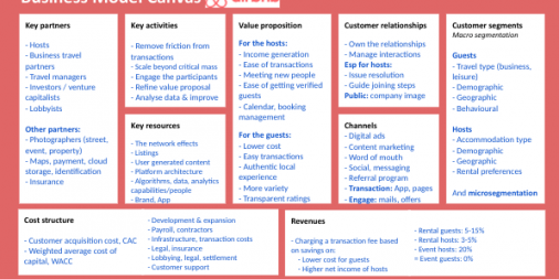 Airbnb-business-model-canvas-min