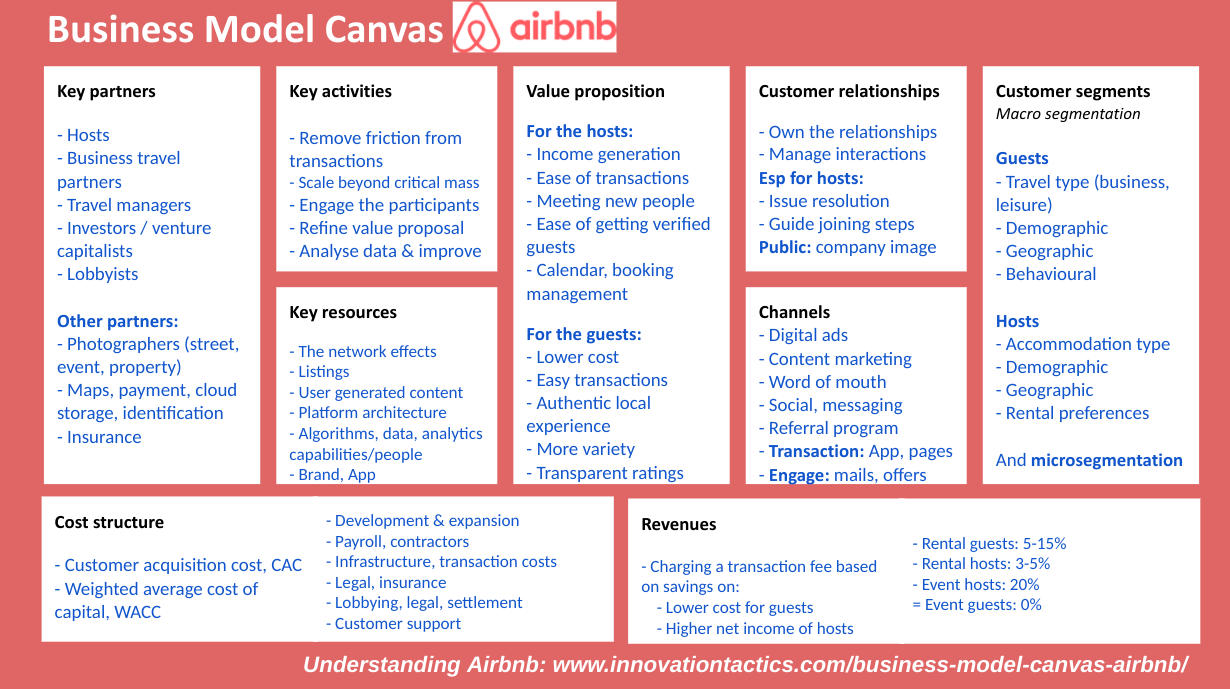 Airbnb-business-model-canvas