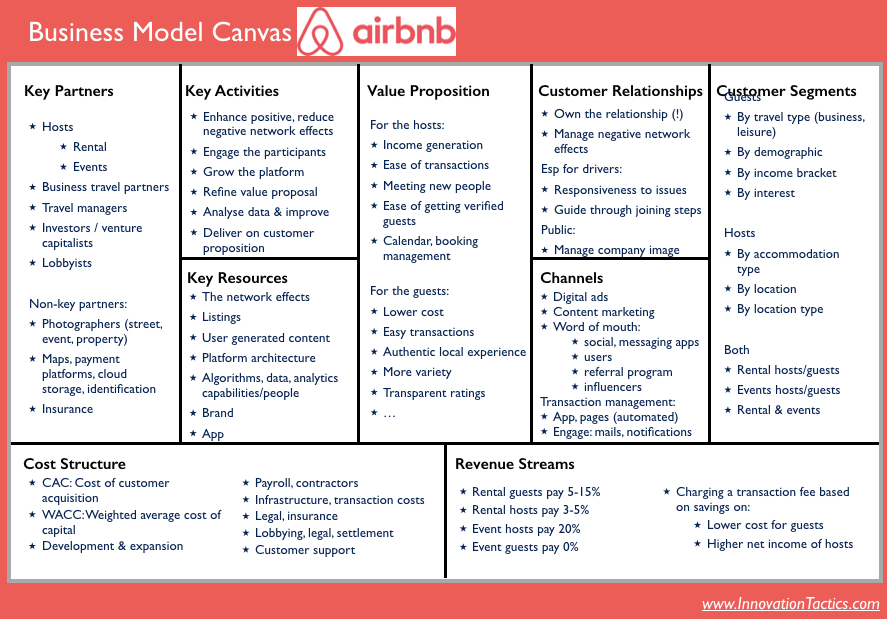 Business-model-canvas-Airbnb