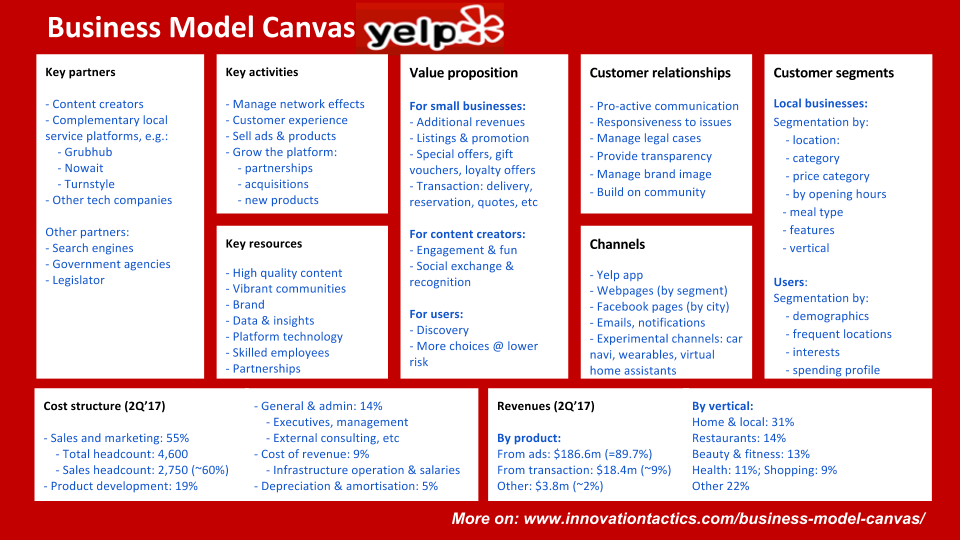 Business Model Canvas Yelp