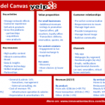 yelp-business-model-canvas-small