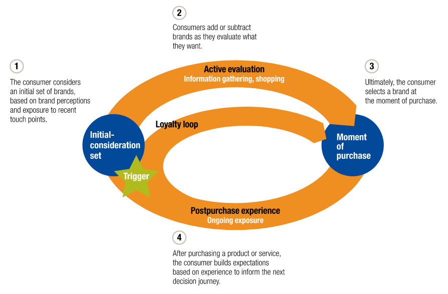 McKinsey-customer-journey
