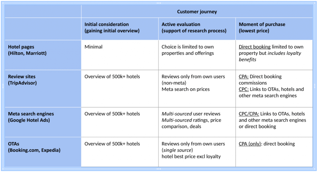 customer-journey-hotel-OTA-search-engine