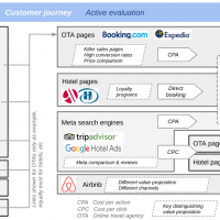 Customer journey comparison: TripAdvisor, Booking.com, Expedia, Google