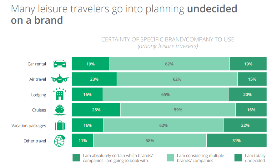 leisure-travelers-go-undecided-into-research