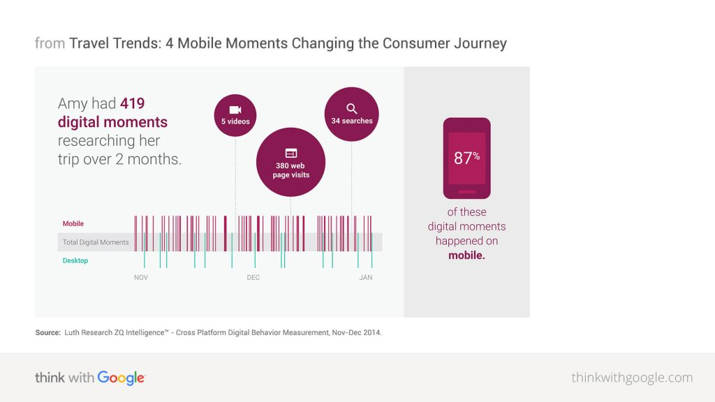 travel-trends-4-mobile-moments-changing-consumer-journey-nugget1