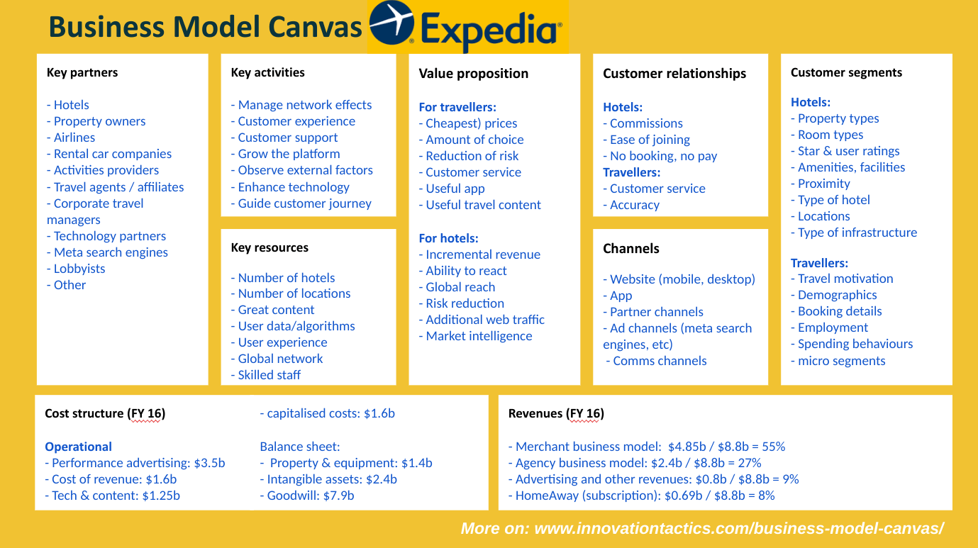 Business-model-canvas-Expedia