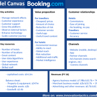 Business Model Canvas Booking.com