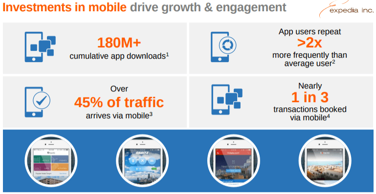 Expedia-investment-in-mobile