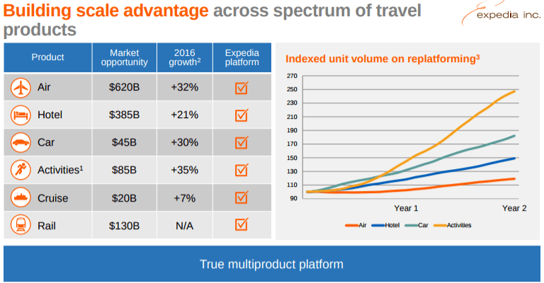 Expedia-multi-product-scale-advantages