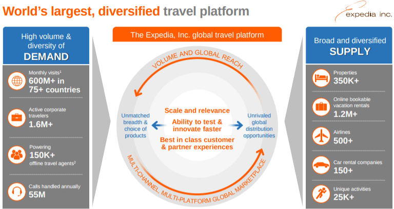 Expedia-platform-business-model