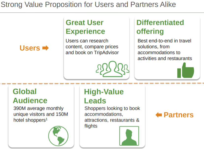 Tripadvisor-value-proposition-IR-17-Q1