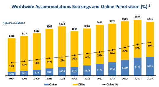booking-com-hotel-reservation-market-share