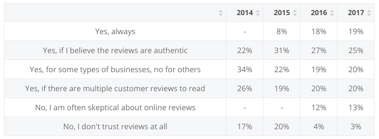 survey-online-reviews-trust