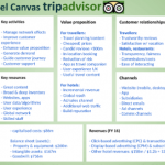 tripadvisor-business-model-canvas-min