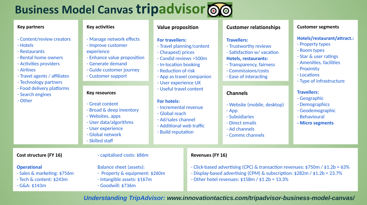 tripadvisor-business-model-canvas