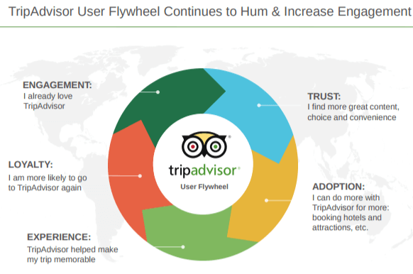 tripadvisor-customer-relations-flywheel