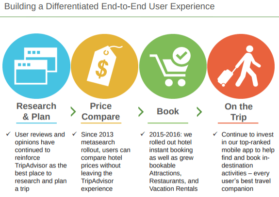 tripadvisor-end-to-end-UX