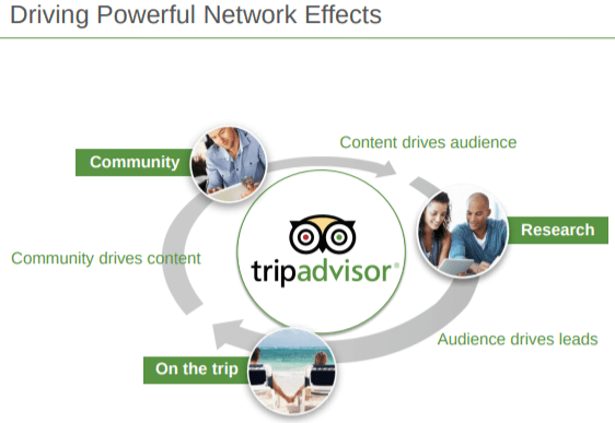 tripadvisor-network-effects