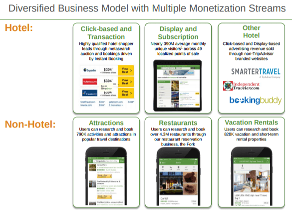 TripAdvisor Business Model Canvas