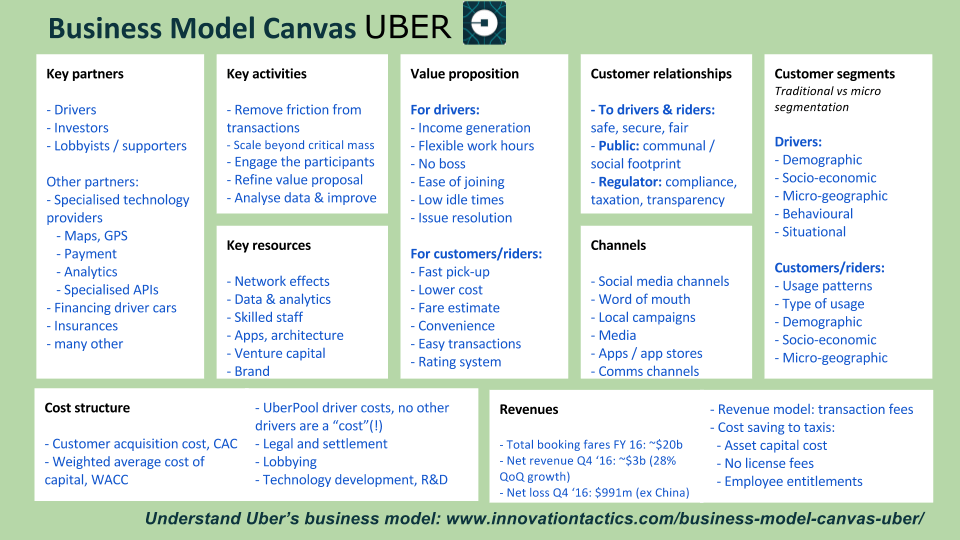 uber business model analysis and csr Custom fasten: challenging uber and lyft with a new business model harvard business (hbr) case study analysis & solution for $11 technology & operations case study assignment help, analysis, solution,& example.