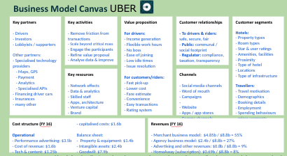 Business Model Canvas Uber