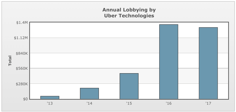 Uber-lobbying-expenses