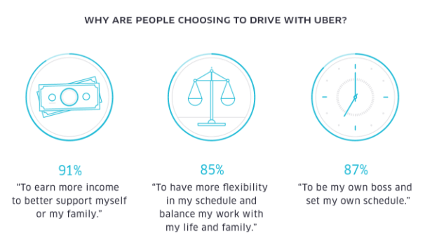 Uber-survey-driver-motivation