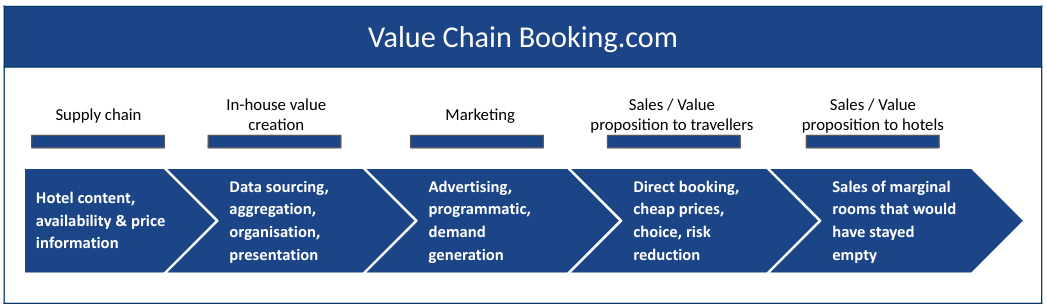strategy-value-chain-example-booking-com