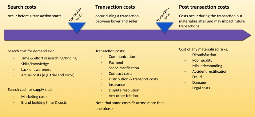 search-and-transaction-costs