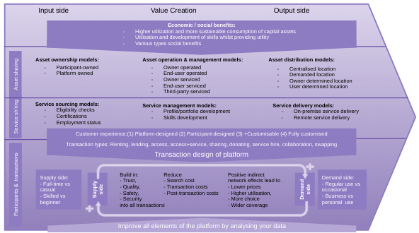 sharing-economy-platform-business-model-value-chain-lores-v2