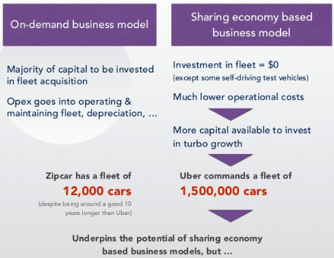 zipcar-vs-uber-fleet-growth