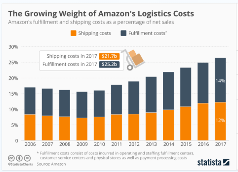 Amazon-logistic-costs-statista