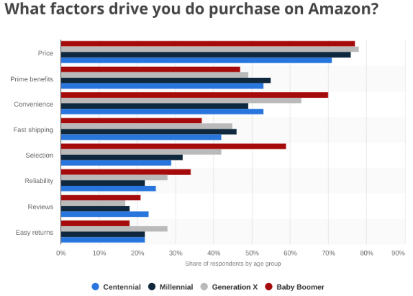 Amazon-reasons-for-purchase-statista
